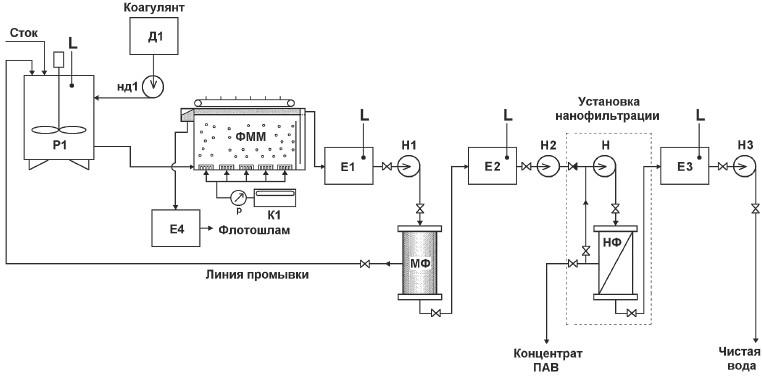 насосом-дозатором НД1 из