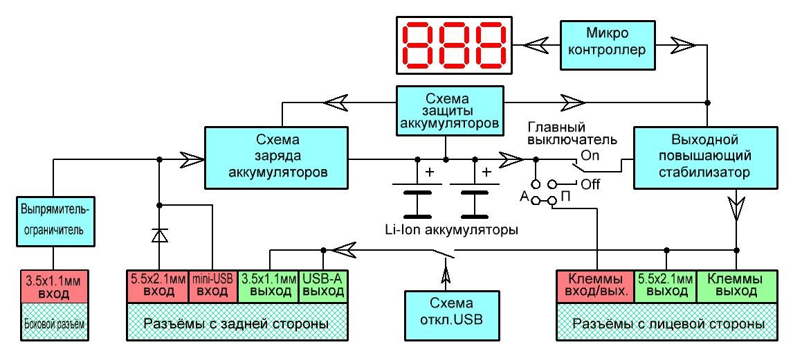 Блок-схема накопителя «
