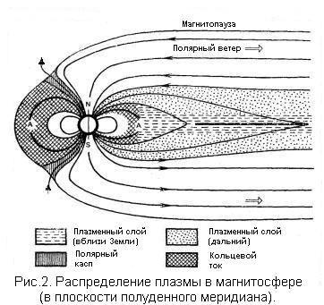 Магнитное поле земли12112703