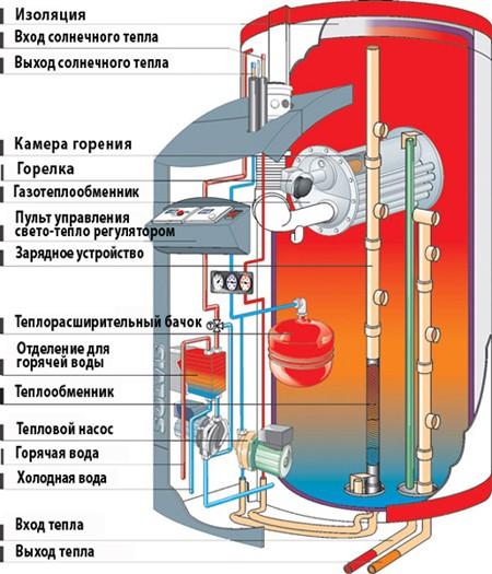 подключить теплообменник в бане на трубе