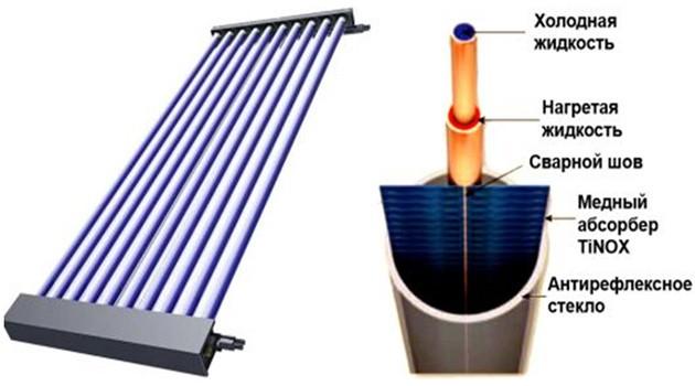 Солнечные вакуумный коллекторы своими руками