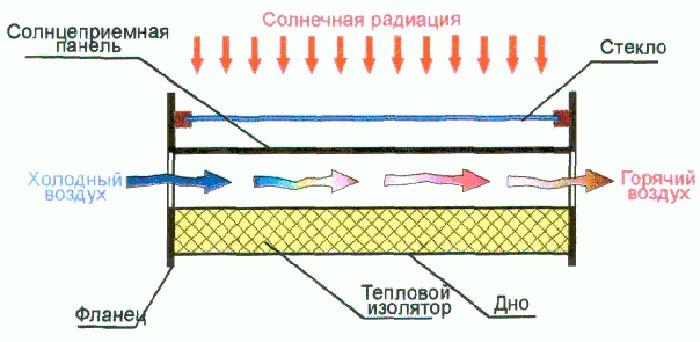 Солнечные воздушные коллекторы